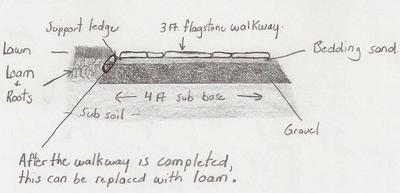 Picture 3: Diagram cross-section of built-up walkway.